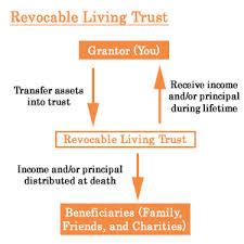 RLT chart